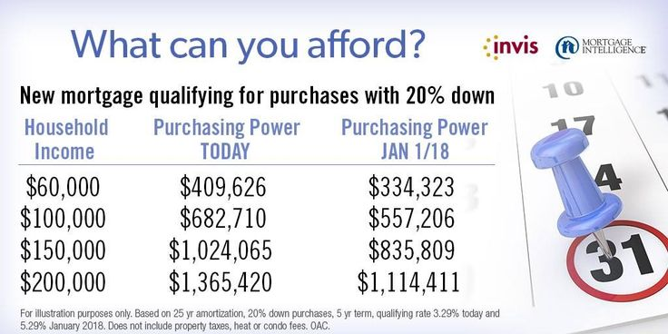 Shopping for a home? Did you know that your purchasing power might have gone down between 16-20%? Contact me to find out if this is happening to you.