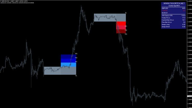 Download Forex Vortex Signals Mt4 Indicator Forex Vortex Forex