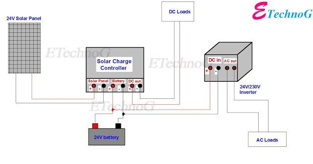 Wiring Diagram of Solar Panel with Battery, Inverter