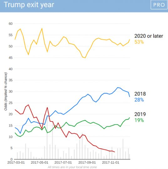 Donald Trumps exit year remains the most active political betting market