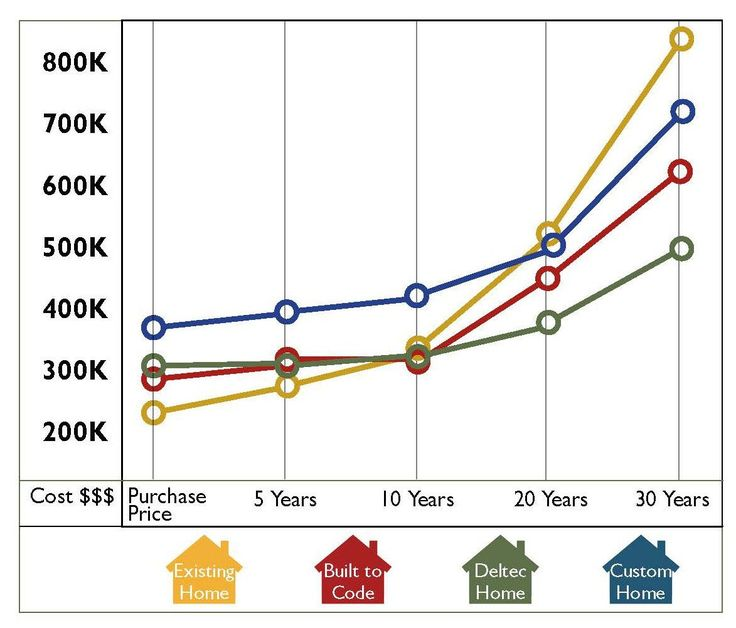Prefab Home Price | Deltec Homes