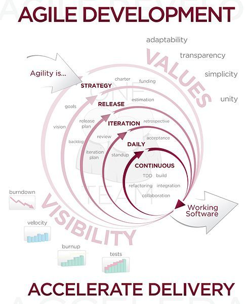 This is a general view/definition of Agile development. Within the Agile framework there are various methodologies such as Scrum, XP, Crystal, Kanban, etc.