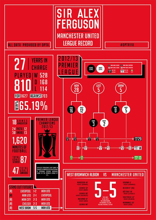 Opta 110% Data Visualisation Competition: Sir Alex Ferguson infographic