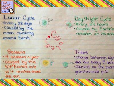 Lunar Cycle, Seasons, Tides, day & night. Kids science homework help ...