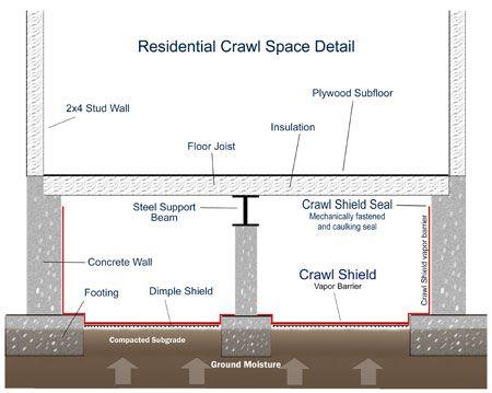 Crawlshielddiagram Crawl Space Waterproofing Select Basement Waterproofing Nice Ideas