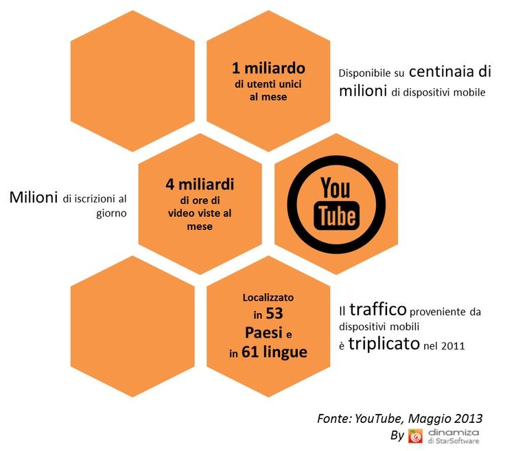 Statistiche YouTube