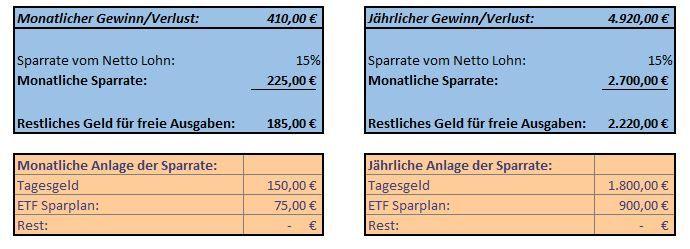 Die monatlichen Kosten im Überblick behalten. Mit der kostenlosen Excel Datei schnell und einfach die monatlichen Einnahmen und Ausgaben ermitteln.