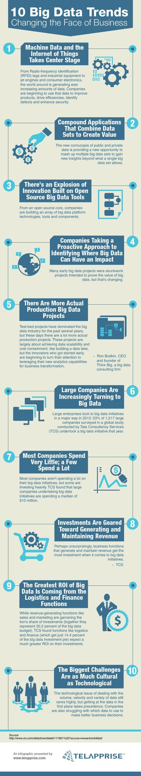 Enterprise analytics serving big data projects for healthcare - 10 Big Data Trends Changing The Face Of Business Bigdata Infographic