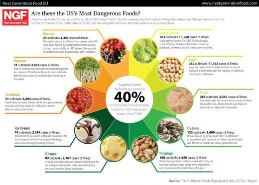 23 best Food Safety images on Pinterest Health, Graphics and - food poisoning duration