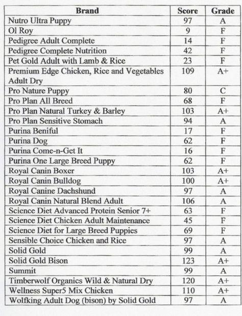 Blue Buffalo Vs Science Diet Cat Food