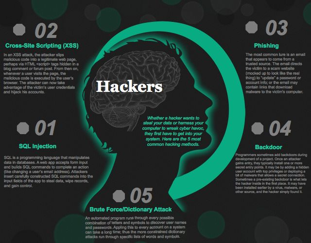 The 5 most common #hacking methods via @PrometricCyber