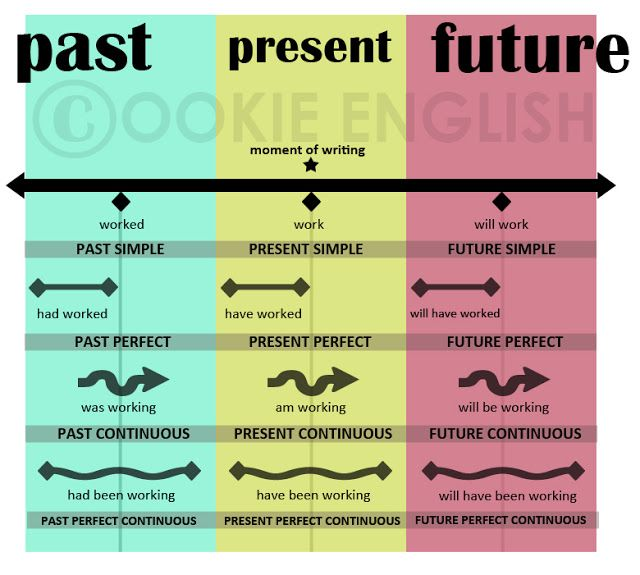 English tenses illustration: past, present, future (simple, progressive, perfect)