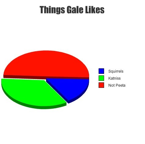 Things Gale Hawthorne likes