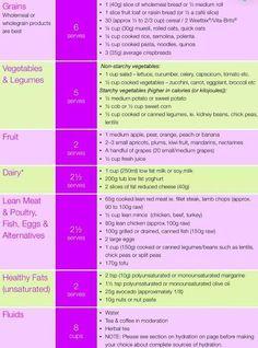 kayla itsines help nutrition guide - Google Search