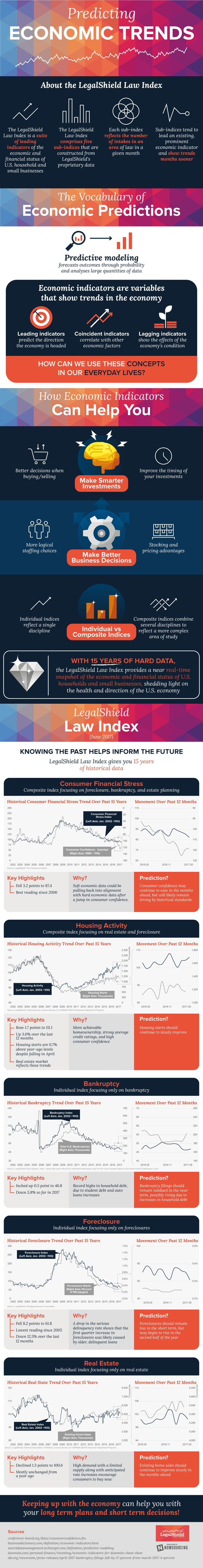 Making Good Decisions With Your Money #Infographic #Finance