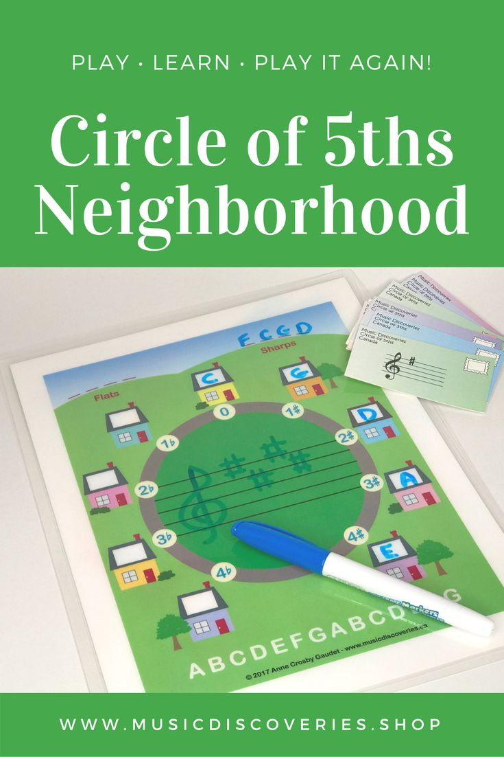 The Circle of 5ths Neighbourhood is for students who are getting started with key signatures. #pianoteaching #circleof5ths