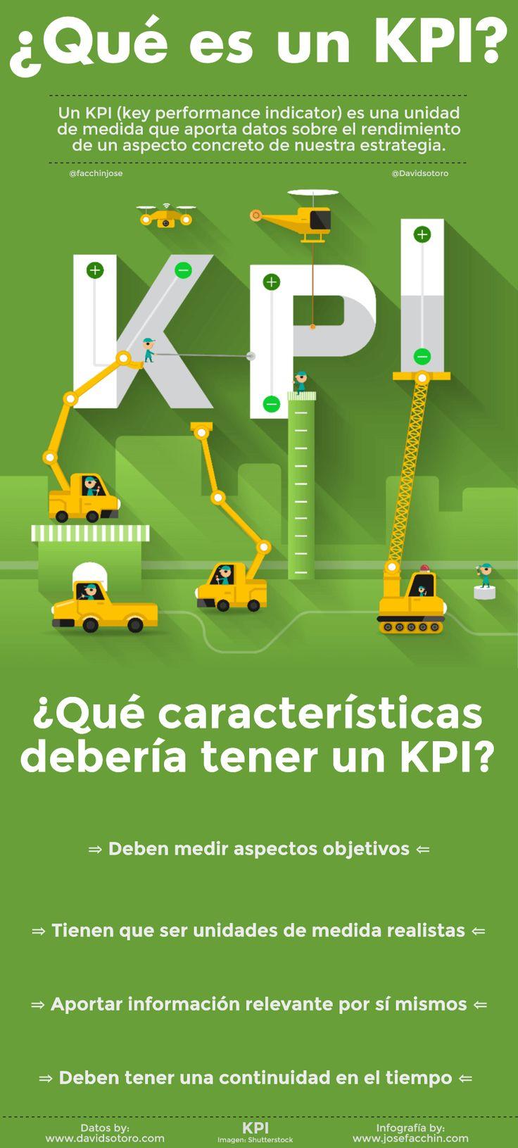 ¿Qué es un KPI y cuáles son sus características?