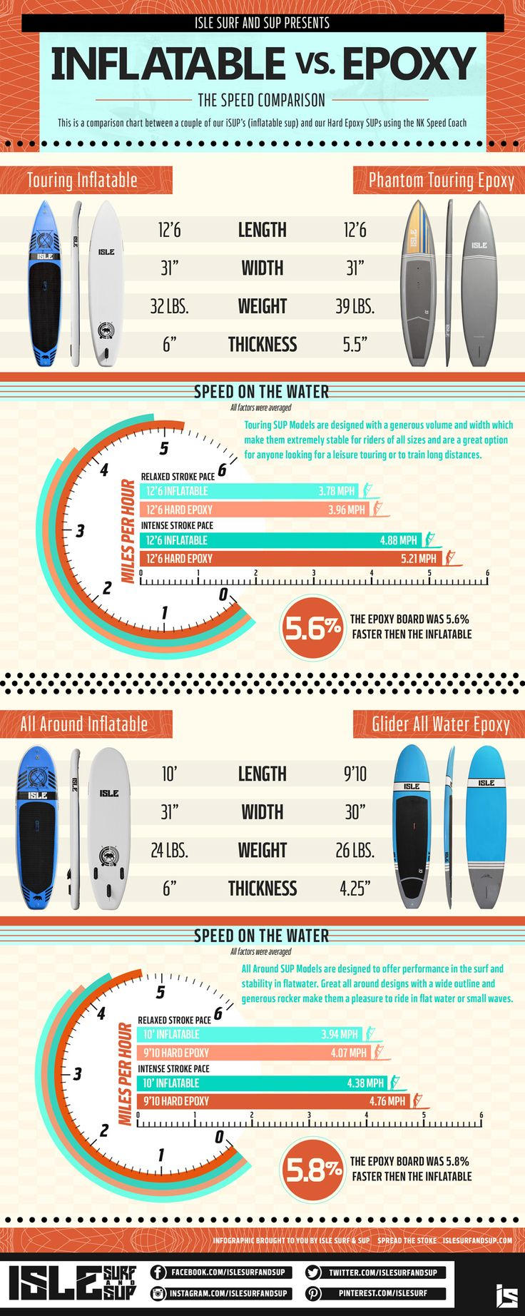 The difference between Inflatable paddle boards and epoxy paddle boards. #SUP #PaddleBoarding