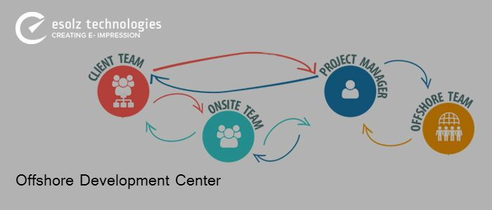Offshore development centers effectively bridges the gap between them and their clients. They have a   pool of talented workers who are highly skilled in providing the best IT solutions for clients. Huge resources being easily available to them, makes them hugely popular.