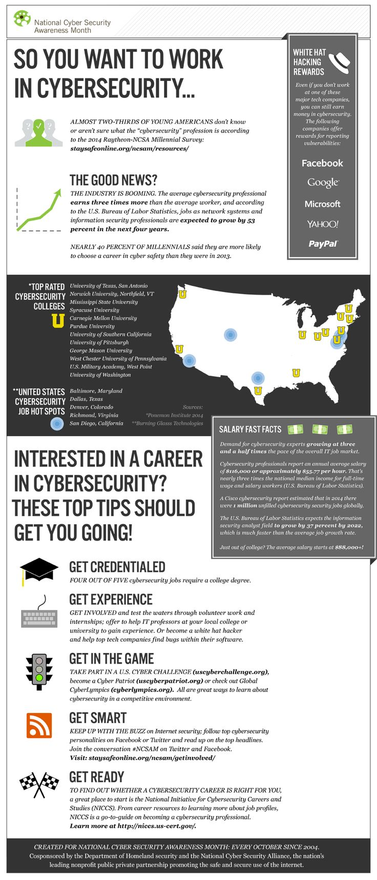 Here S Some Interesting Facts On Jobs In The Cybersecurity
