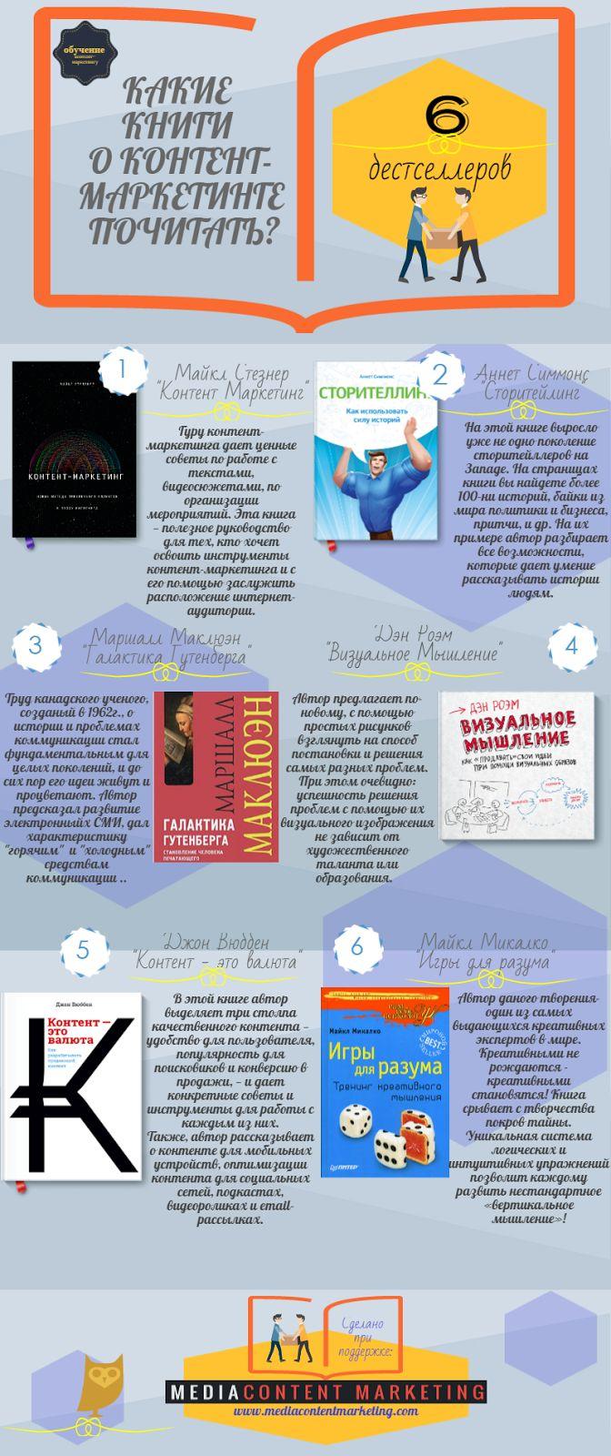 КАКИЕ КНИГИ ПОЧИТАТЬ О КОНТЕНТ-МАРКЕТИНГЕ | Media Content Marketing #книги #контентмаркетинг