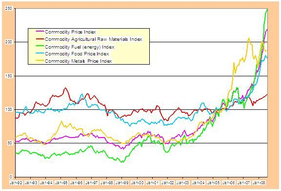 Commodities Prices Live