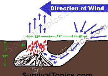 A little known survival aid is the Dakota Fire Hole. It is easy to construct & has many advantages. It  is initially more labor intensive than simply building a surface fire, however the outlay in energy required to make a Dakota fire hole is more than offset by its efficient consumption of fuel; it greatly reduces the amount of firewood required to cook meals, treat water to destroy pathogens, or warm your body.  It creates a stable platform that's convenient to cook over & is easy to…