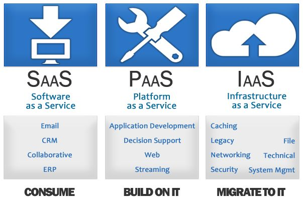 "DEFINITION: ""Cloud computing involves in delivering IT as a service. There are 3 major types of cloud computing – Software as a Service (SaaS,) Platform as a Service (PaaS,) and Infrastructure as a Service (IaaS.) While many cloud vendors are focusing in one or two types of the cloud, some companies are offering all three."""