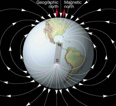 The earth's magnetic field. Almost 800,000 years ago, the poles flipped. Our magnetic field has lost 10% of it's strength over the last 150 years.