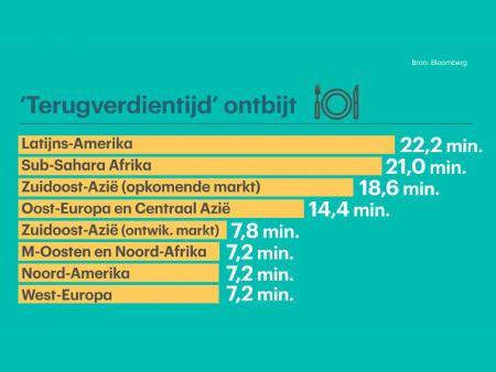 朝食のための労働時間 オランダ:3分 日本:5分以下 中南米:22分
