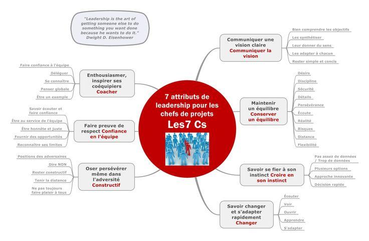 Les chefs de projets doivent maîtriser de nombreuses compétences ! En effet, un chef de projet doit gérer le projet, son bon déroulement et surtout toute une équipe! Voici les 7 attributs principaux de leadership d'un chef de projet !  http://bit.ly/Zqg8yu