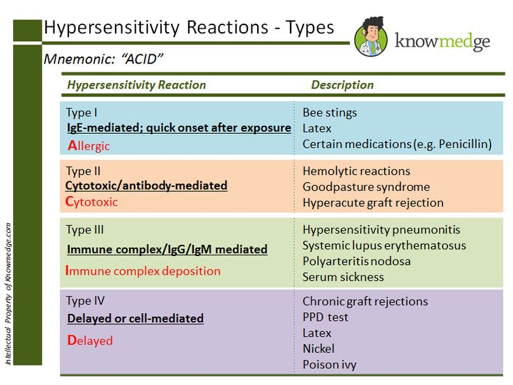 "Medical Mnemonics / Internal Medicine Board Review: Types of hypersensitivity reactions can be remembered by the mnemonic ""ACID"" - www.knowmedge.com"