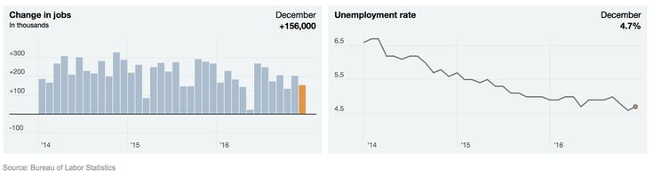 The labor data, including an unemployment rate that edged up to 4.7 percent, show an economy that is solid as a new president prepares to take office.