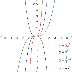 Cubic Function | Cubic Functions