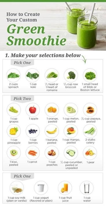Green smoothie formula chart... For when you get stuck in a smoothie rut, maybe close your eyes and point? Turn it into a dartboard?