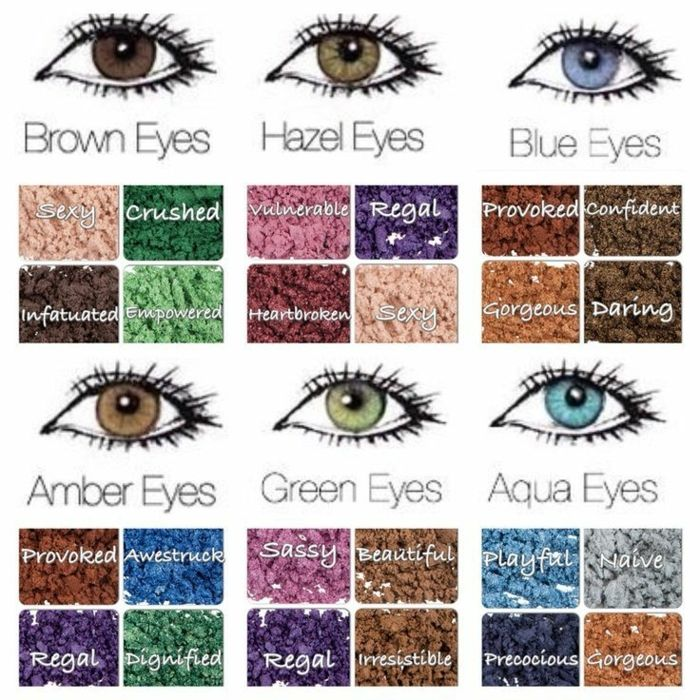 eye color chart, drawing of six eyes in different colors, above tables containing different eye shadow options, with explained meaning