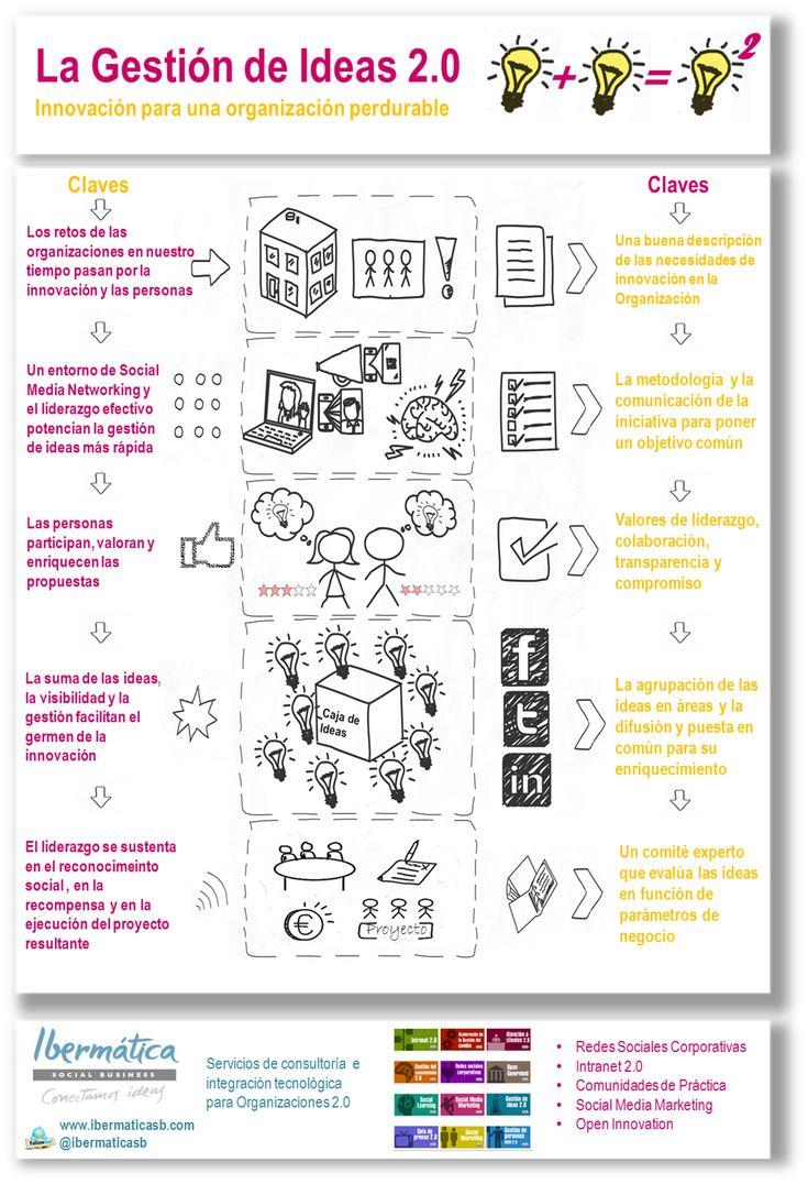 La gestión de ideas 2.0 #infografia #infographic #socialmedia