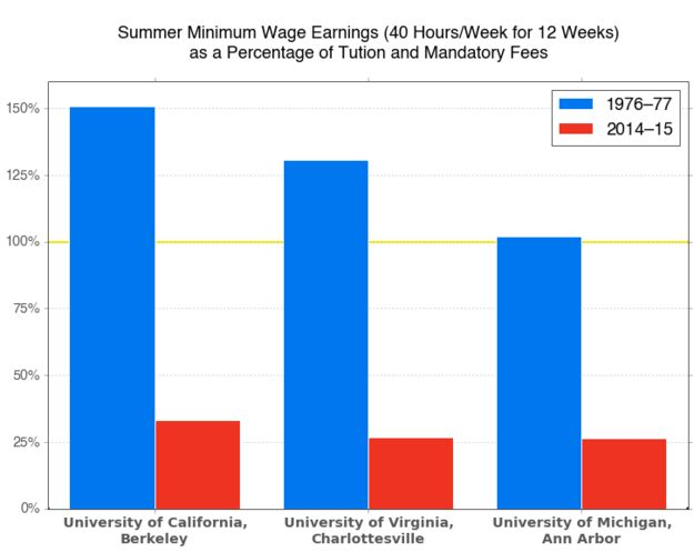 These Charts Show How Much College A Minimum Wage Job Paid For, Then And Now  Buzzfeed