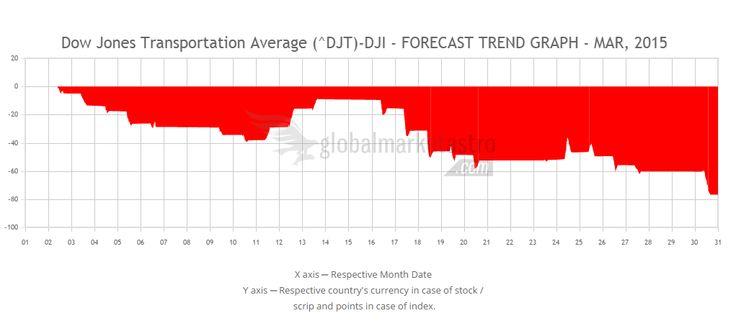 Global Market Astro's Dow Jones Transportation Average Index march-2015 trend forecast chart.