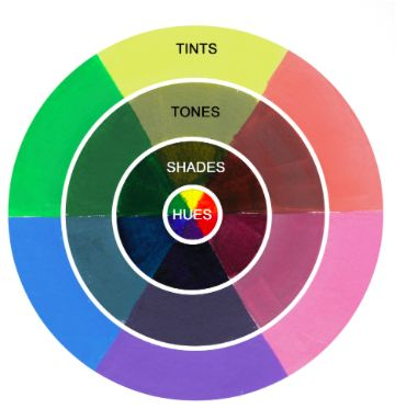 color wheel - explains the difference between hues, shades, tones, and tints and how to get them.
