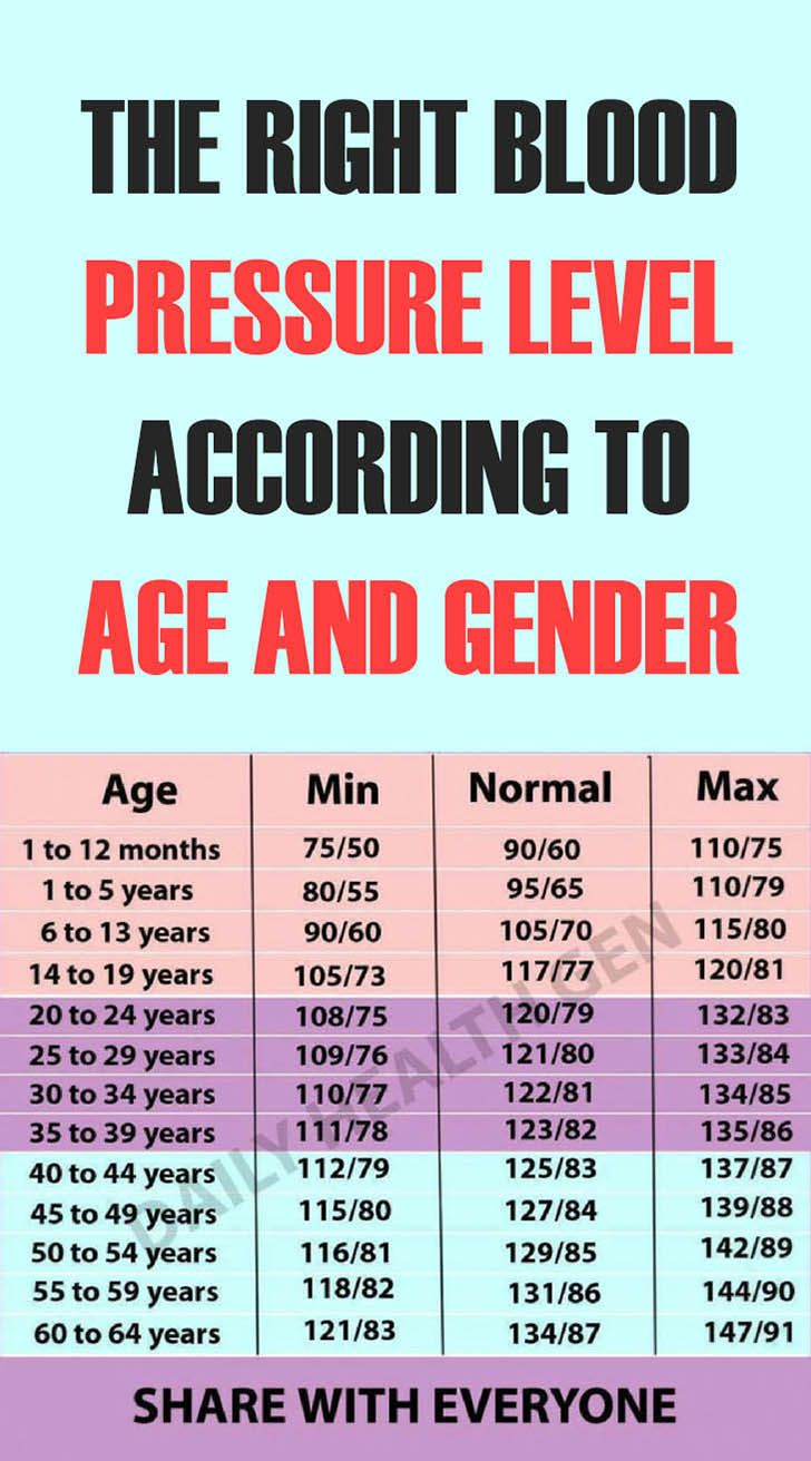 The Right Blood Pressure Level According To Age And Gender – Great Health  Fit