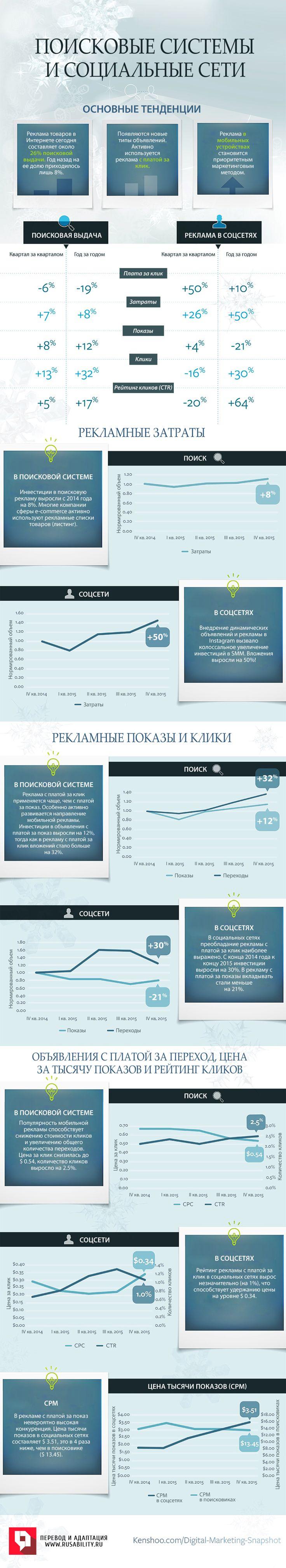 Маркетинг, SEM, SEO, SMM, тренды, тенденции, инфографика, соцсети, социальные сети, поисковые системы, поисковики, показы, клики, инвестиции