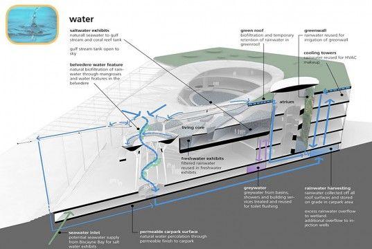 Miami Science Museum - Water Flow Diagram