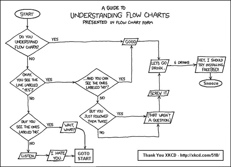 flowcharts  Google Search | Mindmap & Flowchart