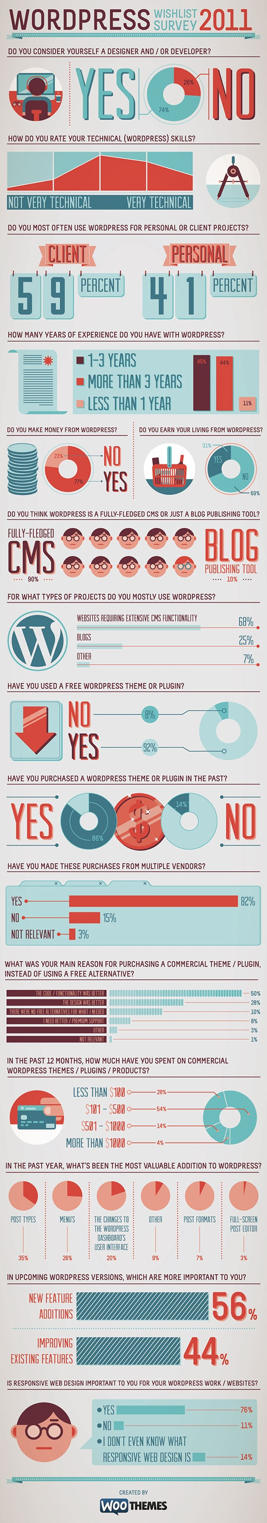 Revisiting WordPress Expectations for 2012