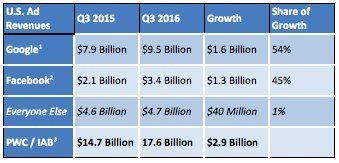 Evolución de las ganancias publicitarias en las eMajors