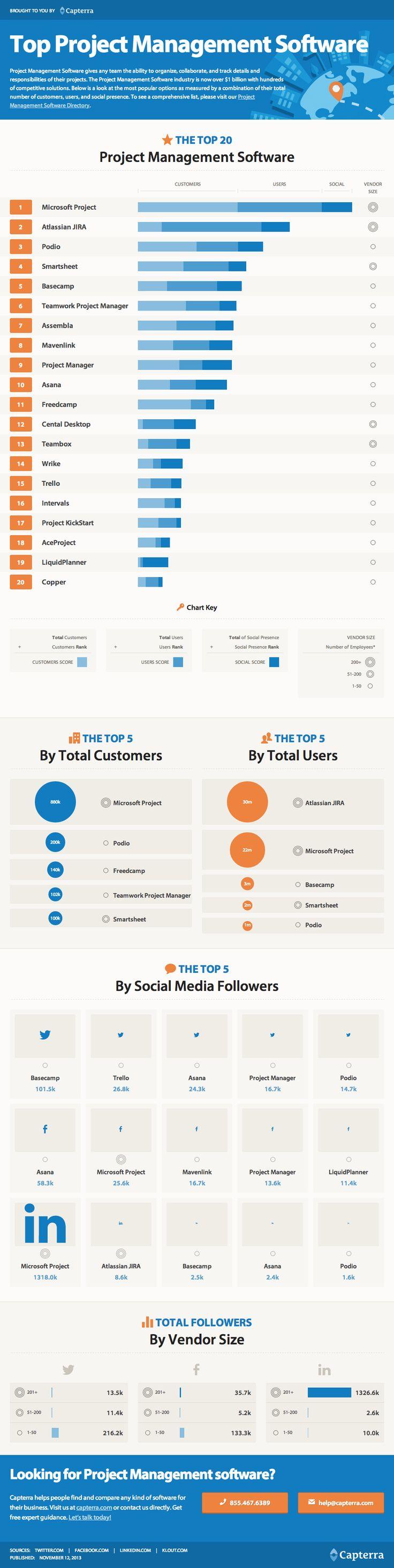 Top Project Management Software - @Smartsheet Ranks #4