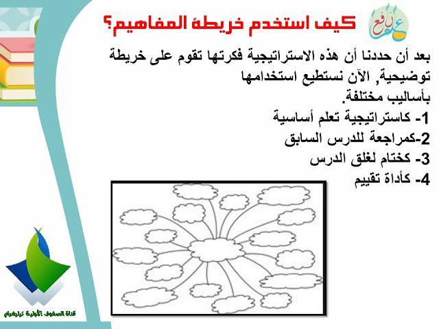 استراتيجية خريطة المفاهيم ضمن استراتيجيات التعلم النشط Concept Mapping Strategy 3ilm Nafi3 Map Pie Chart Ramadan