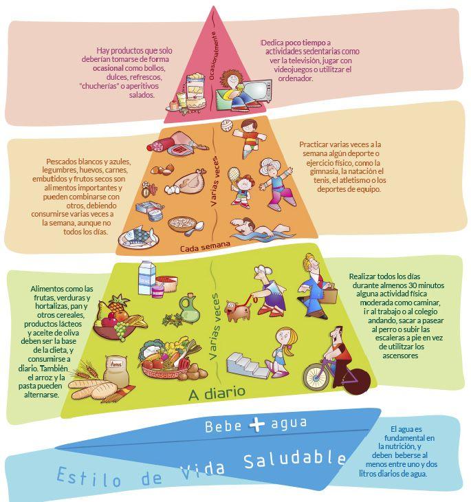 Descubre la frecuencia de consumo de alimentos y planifica un menú semanal equilibrado - Plan La Salud se Entrena®