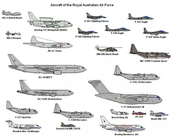 Aircraft of the RAAF Royal Australian Air Force